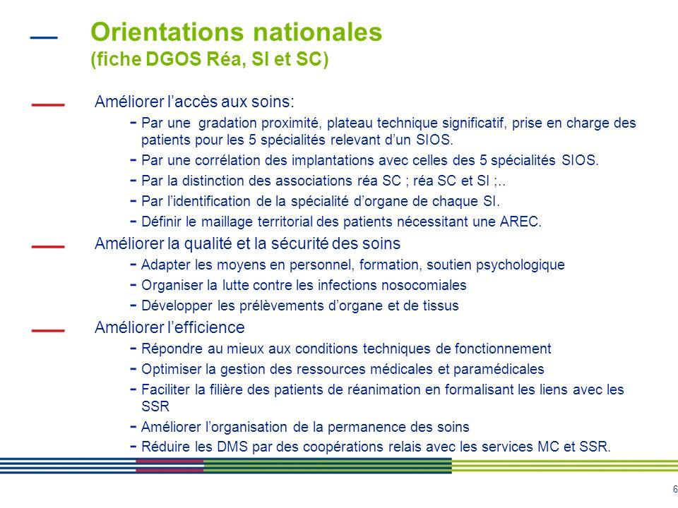 6 Orientations nationales (fiche DGOS Réa, SI et SC) Améliorer laccès aux soins: - Par une gradation proximité, plateau technique significatif, prise