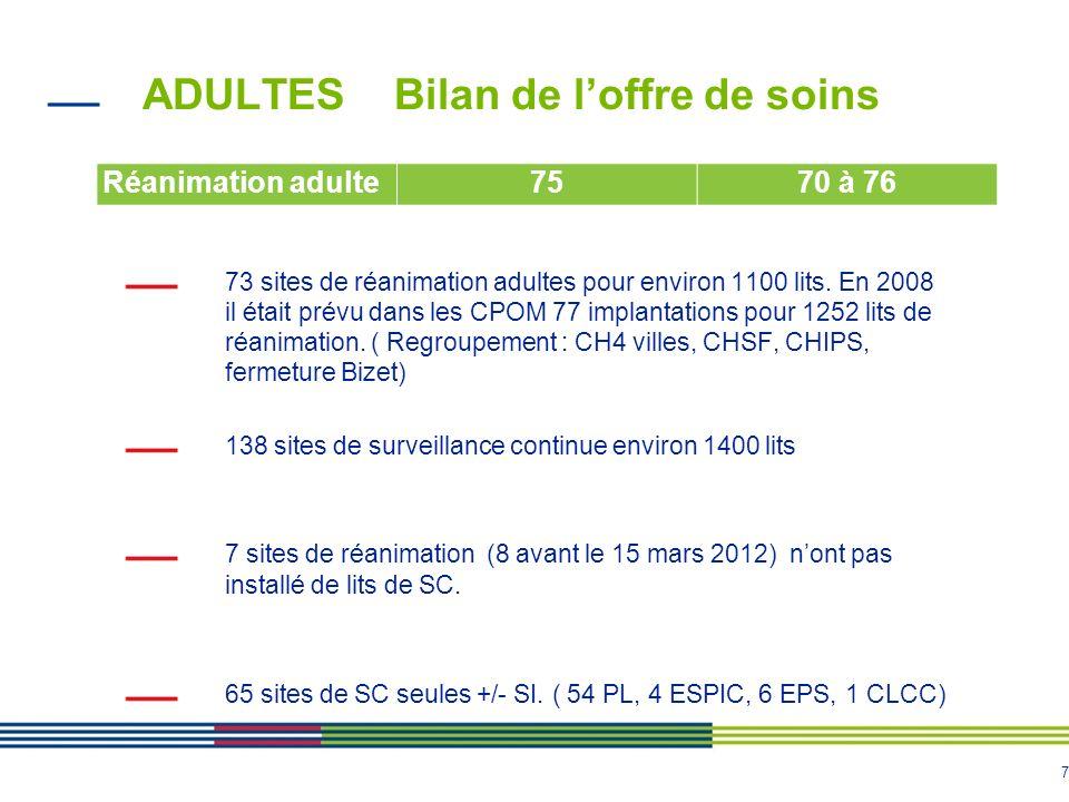 7 ADULTES Bilan de loffre de soins 73 sites de réanimation adultes pour environ 1100 lits. En 2008 il était prévu dans les CPOM 77 implantations pour
