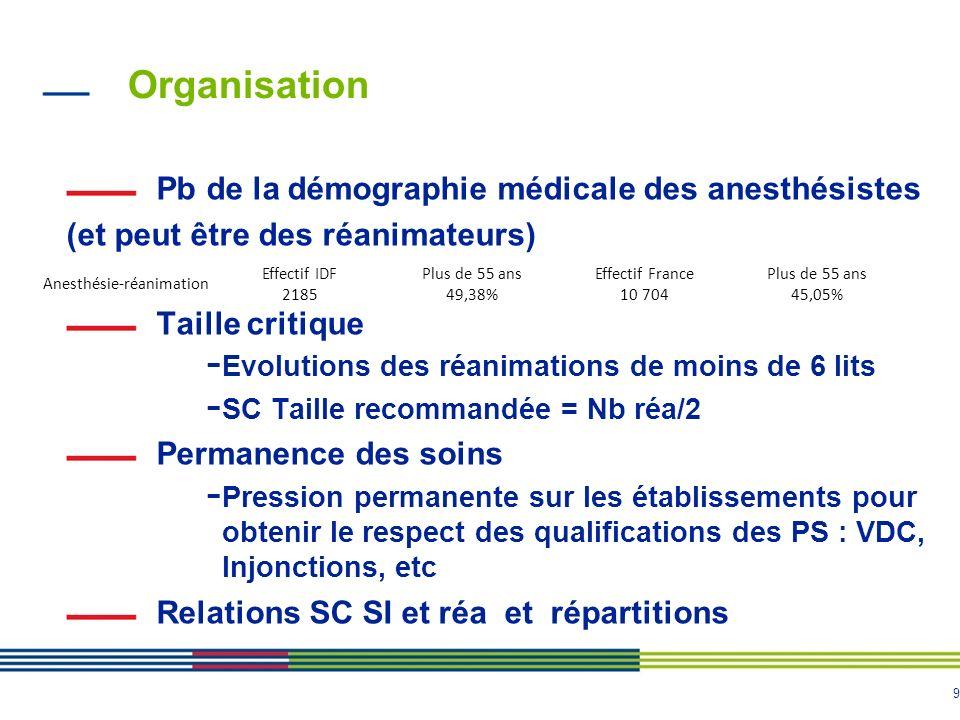 9 Organisation Pb de la démographie médicale des anesthésistes (et peut être des réanimateurs) - Relations avec les offreurs de postes Taille critique