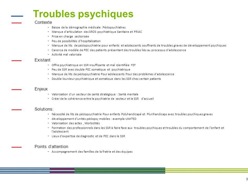 9 Troubles psychiques Contexte - Baisse de la démographie médicale :Pédopsychiatres - Manque darticulation des SROS psychiatrique Sanitaire et PRIAC -