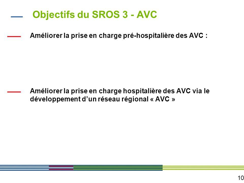 10 Objectifs du SROS 3 - AVC Améliorer la prise en charge pré-hospitalière des AVC : - En sensibilisant le public et les professionnels de santé aux d