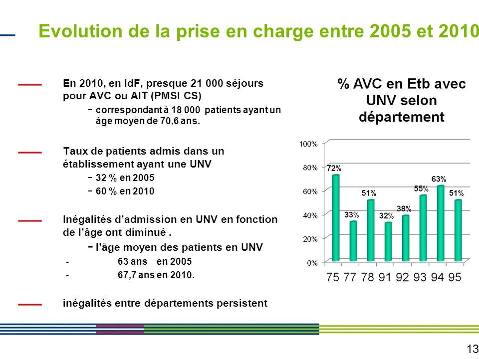 13 Evolution de la prise en charge entre 2005 et 2010 En 2010, en IdF, presque 21 000 séjours pour AVC ou AIT (PMSI CS) - correspondant à 18 000 patie