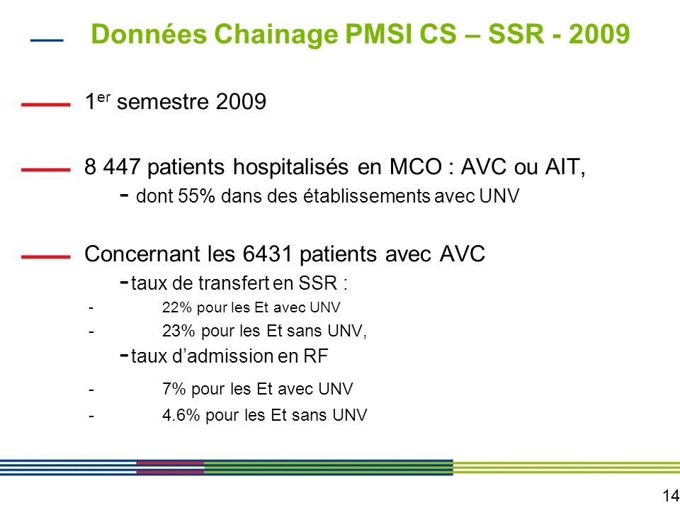 14 Données Chainage PMSI CS – SSR - 2009 1 er semestre 2009 8 447 patients hospitalisés en MCO : AVC ou AIT, - dont 55% dans des établissements avec U