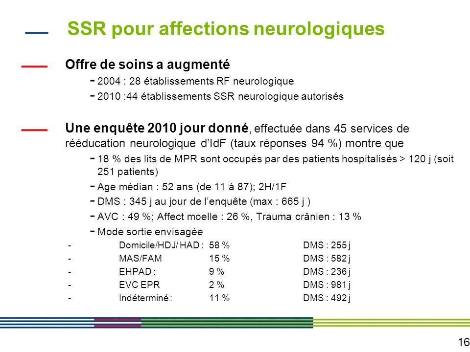 16 SSR pour affections neurologiques Offre de soins a augmenté - 2004 : 28 établissements RF neurologique - 2010 :44 établissements SSR neurologique a