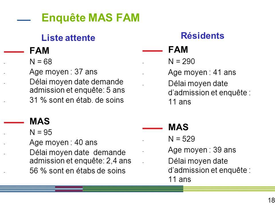18 Enquête MAS FAM Liste attente FAM - N = 68 - Age moyen : 37 ans - Délai moyen date demande admission et enquête: 5 ans - 31 % sont en étab. de soin