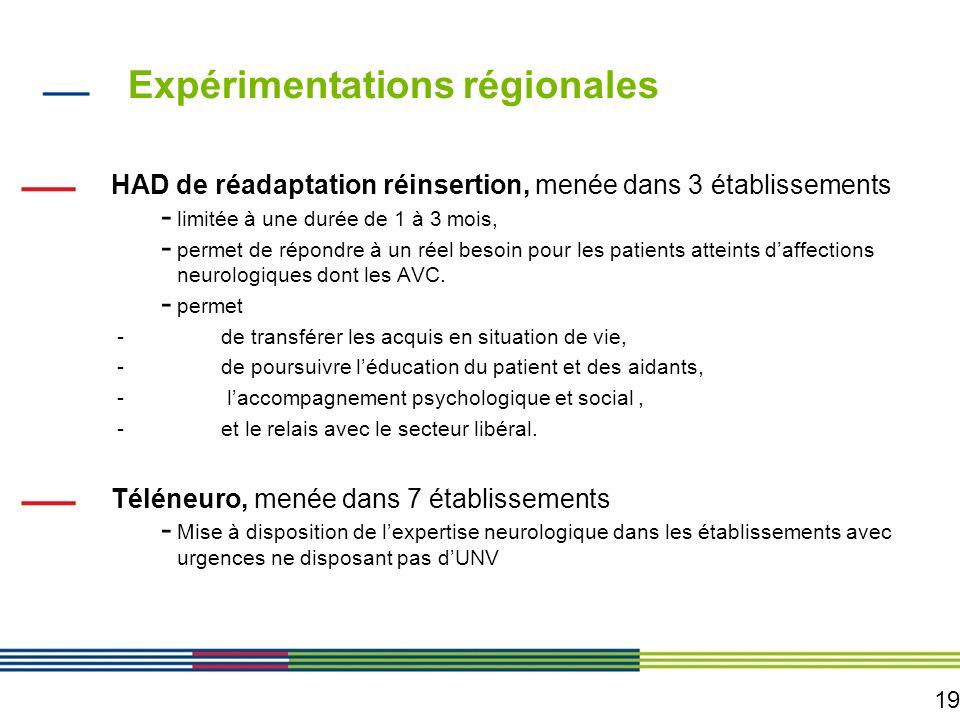19 Expérimentations régionales HAD de réadaptation réinsertion, menée dans 3 établissements - limitée à une durée de 1 à 3 mois, - permet de répondre