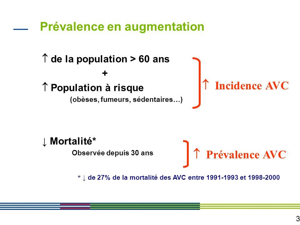 3 de la population > 60 ans + Population à risque (obèses, fumeurs, sédentaires…) Mortalité* Observée depuis 30 ans Incidence AVC Prévalence AVC * de