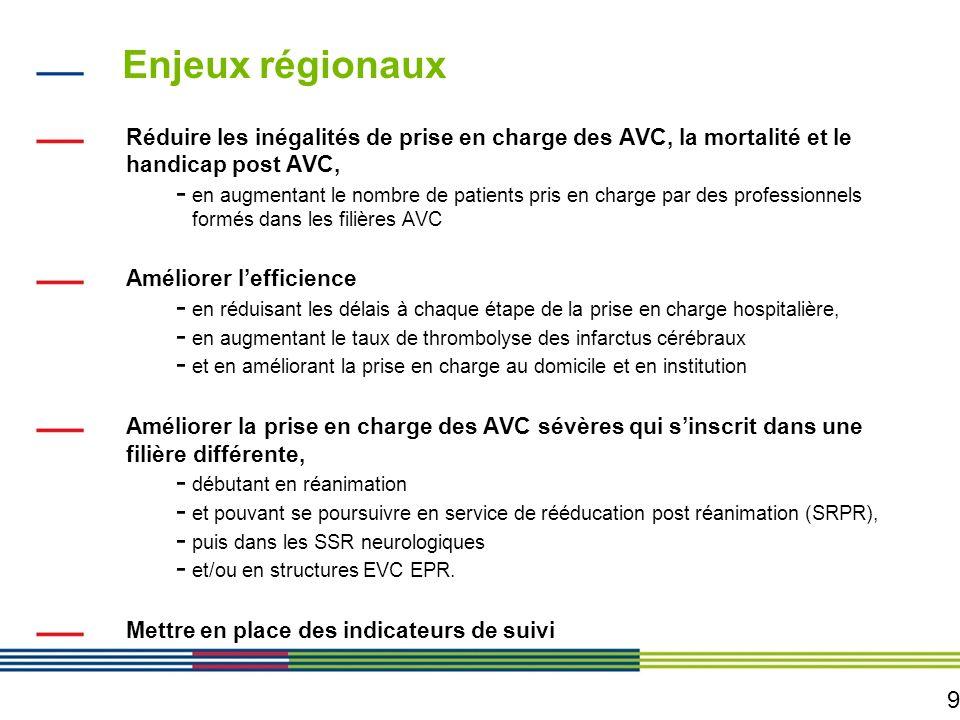 10 Objectifs du SROS 3 - AVC Améliorer la prise en charge pré-hospitalière des AVC : - En sensibilisant le public et les professionnels de santé aux données de cette pathologie - En rendant lintervention du centre 15 / SAMU indispensable - En mettant en place une accessibilité en urgence aux unités neurovasculaires Améliorer la prise en charge hospitalière des AVC via le développement dun réseau régional « AVC »