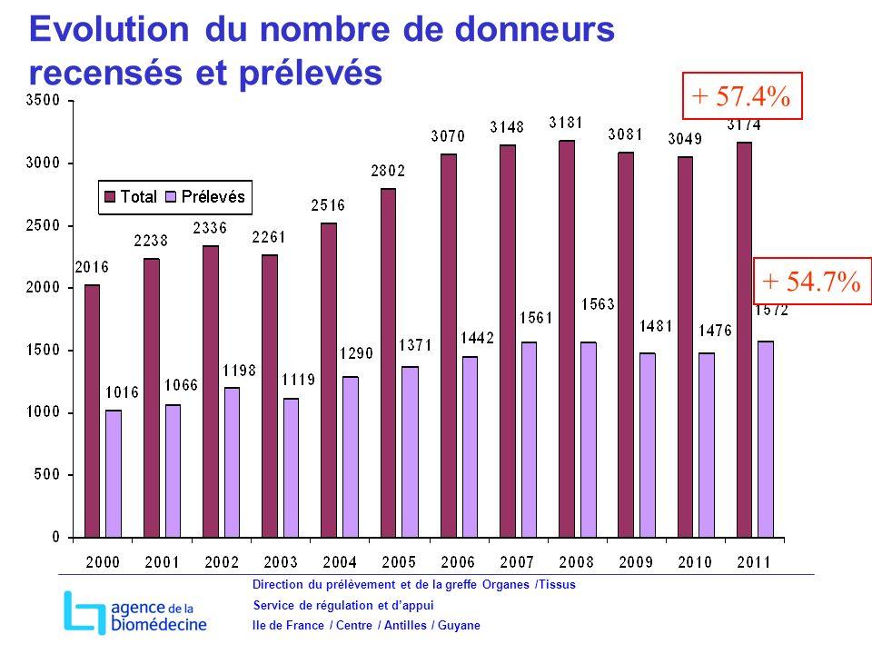Direction du prélèvement et de la greffe Organes /Tissus Service de régulation et dappui Ile de France / Centre / Antilles / Guyane Evolution du nombre de donneurs recensés et prélevés + 57.4% + 54.7%