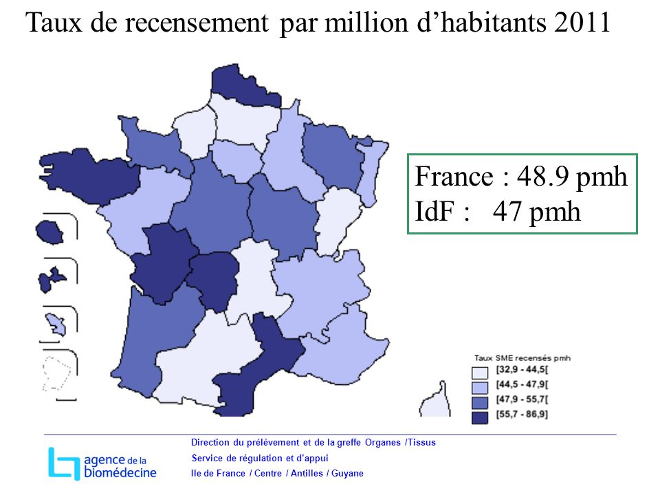 Direction du prélèvement et de la greffe Organes /Tissus Service de régulation et dappui Ile de France / Centre / Antilles / Guyane France : 48.9 pmh IdF : 47 pmh Taux de recensement par million dhabitants 2011