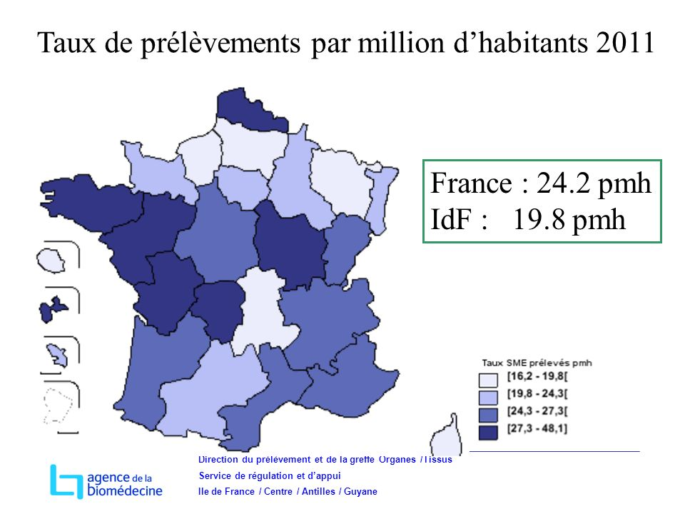 Direction du prélèvement et de la greffe Organes /Tissus Service de régulation et dappui Ile de France / Centre / Antilles / Guyane France : 24.2 pmh IdF : 19.8 pmh Taux de prélèvements par million dhabitants 2011