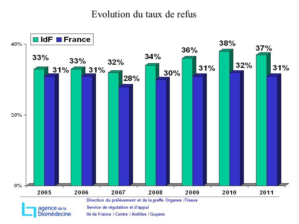 Direction du prélèvement et de la greffe Organes /Tissus Service de régulation et dappui Ile de France / Centre / Antilles / Guyane Evolution du taux de refus
