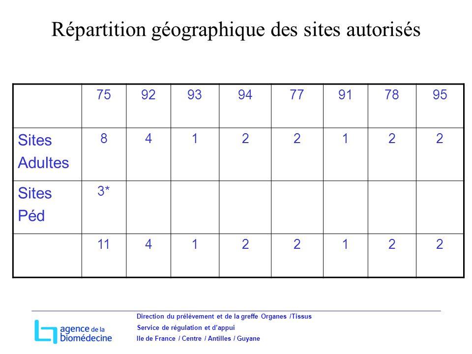 Direction du prélèvement et de la greffe Organes /Tissus Service de régulation et dappui Ile de France / Centre / Antilles / Guyane 7592939477917895 Sites Adultes 84122122 Sites Péd 3* 114122122 Répartition géographique des sites autorisés