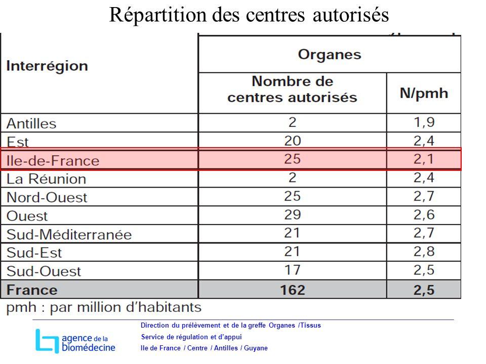 Direction du prélèvement et de la greffe Organes /Tissus Service de régulation et dappui Ile de France / Centre / Antilles / Guyane Répartition des centres autorisés