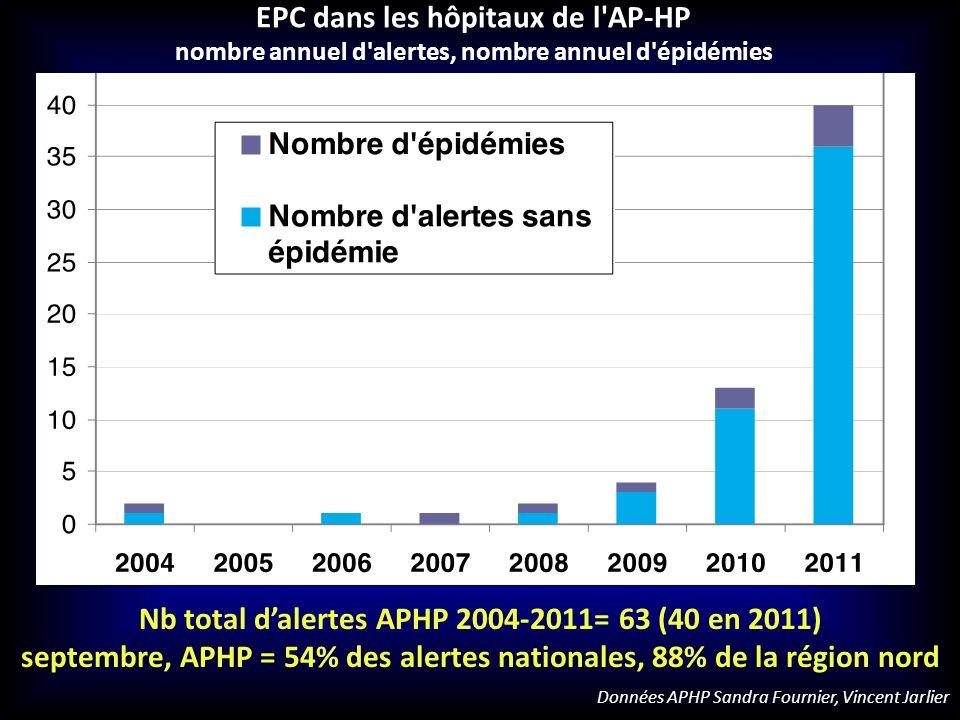 EPC dans les hôpitaux de l'AP-HP nombre annuel d'alertes, nombre annuel d'épidémies Nb total dalertes APHP 2004-2011= 63 (40 en 2011) septembre, APHP