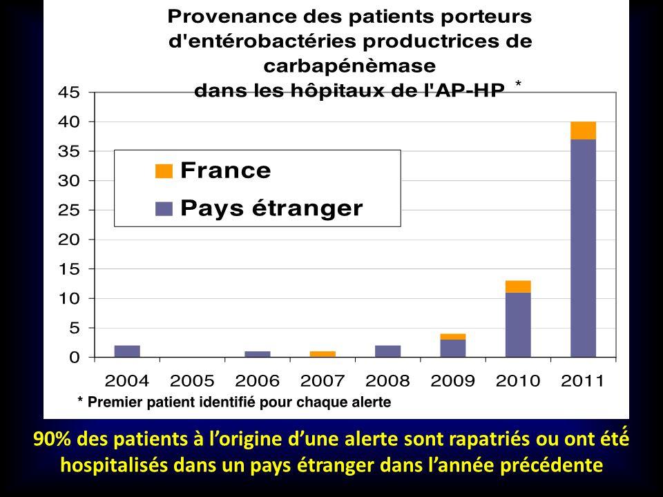 90% des patients à lorigine dune alerte sont rapatriés ou ont été́ hospitalisés dans un pays étranger dans lannée précédente