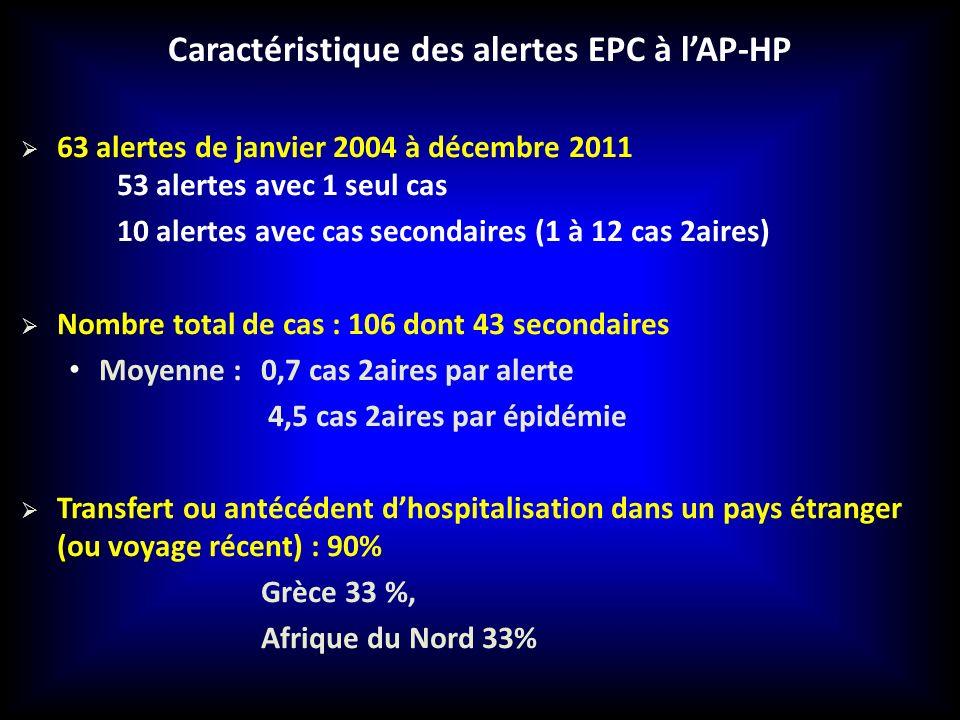 Caractéristique des alertes EPC à lAP-HP 63 alertes de janvier 2004 à décembre 2011 53 alertes avec 1 seul cas 10 alertes avec cas secondaires (1 à