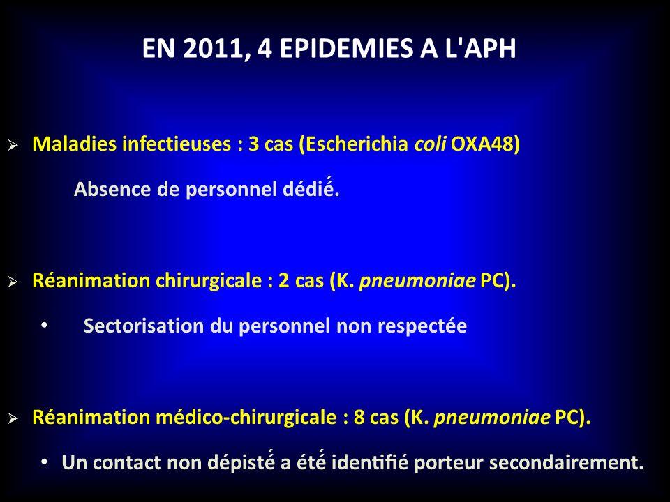 EN 2011, 4 EPIDEMIES A L'APH Maladies infectieuses : 3 cas (Escherichia coli OXA48) Absence de personnel dédié́. Réanimation chirurgicale : 2 cas (K.