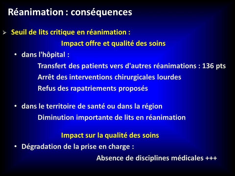 Réanimation : conséquences Seuil de lits critique en réanimation : Impact offre et qualité des soins dans l'hôpital : Transfert des patients vers d'au