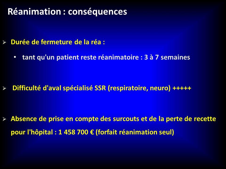 Réanimation : conséquences Durée de fermeture de la réa : tant qu'un patient reste réanimatoire : 3 à 7 semaines Difficulté d'aval spécialisé SSR (res