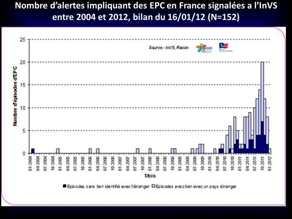 Nombre dalertes impliquant des EPC en France signalées a lInVS entre 2004 et 2012, bilan du 16/01/12 (N=152)