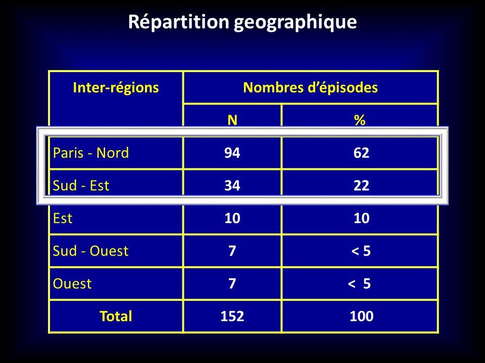 Répartition geographique Inter-régionsNombres dépisodes N% Paris - Nord94 62 Sud - Est34 22 Est10 Sud - Ouest7 < 5 Ouest7< 5 Total152 100