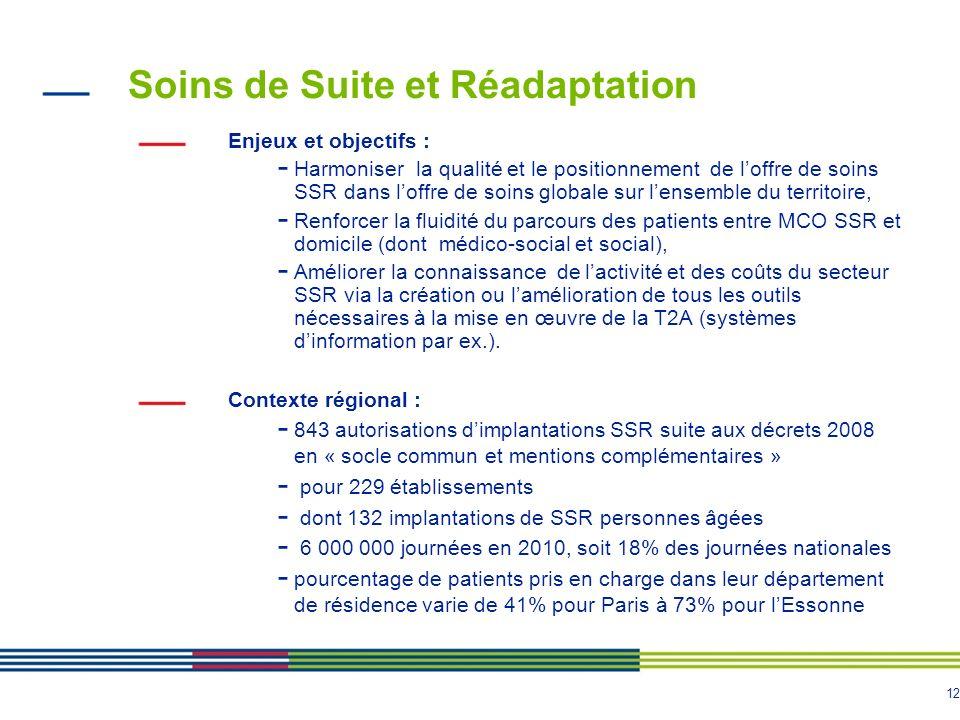 12 Soins de Suite et Réadaptation Enjeux et objectifs : - Harmoniser la qualité et le positionnement de loffre de soins SSR dans loffre de soins globa
