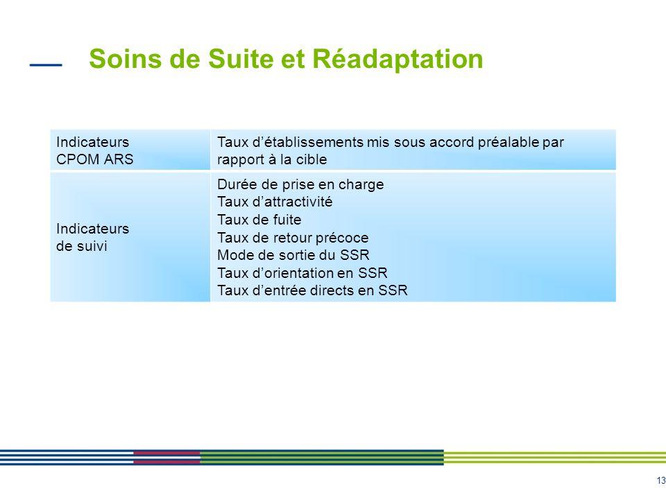 13 Soins de Suite et Réadaptation Indicateurs CPOM ARS Taux détablissements mis sous accord préalable par rapport à la cible Indicateurs de suivi Duré