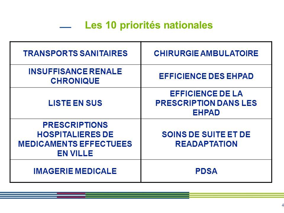 4 Les 10 priorités nationales TRANSPORTS SANITAIRESCHIRURGIE AMBULATOIRE INSUFFISANCE RENALE CHRONIQUE EFFICIENCE DES EHPAD LISTE EN SUS EFFICIENCE DE