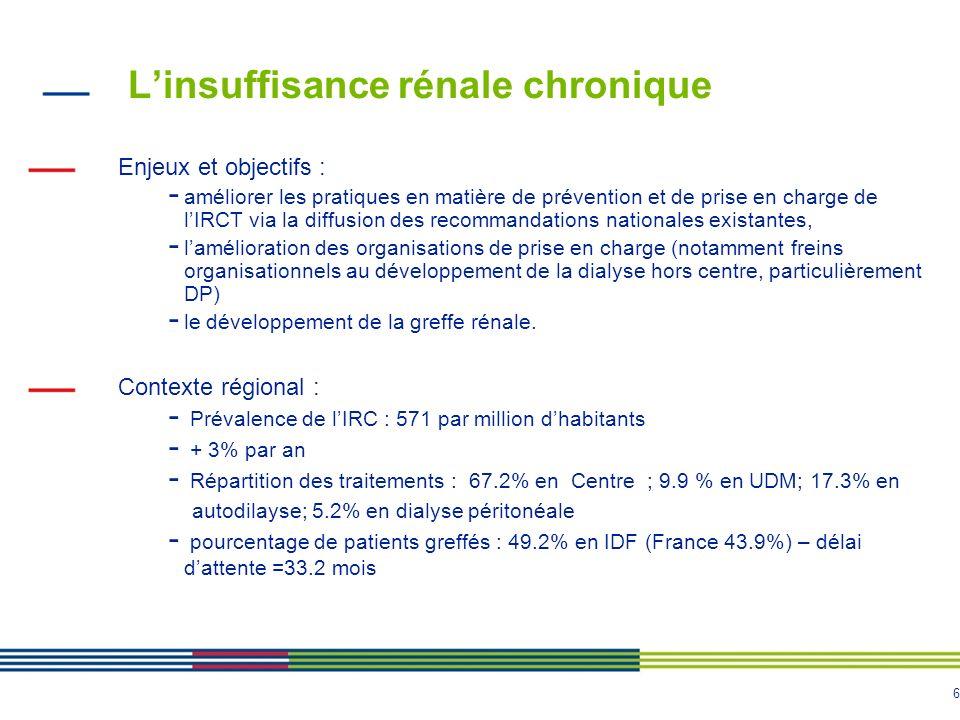 6 Linsuffisance rénale chronique Enjeux et objectifs : - améliorer les pratiques en matière de prévention et de prise en charge de lIRCT via la diffus