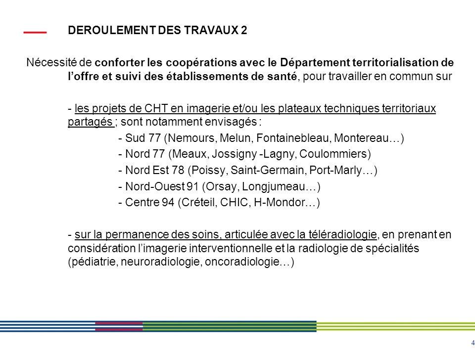 4 DEROULEMENT DES TRAVAUX 2 Nécessité de conforter les coopérations avec le Département territorialisation de loffre et suivi des établissements de sa
