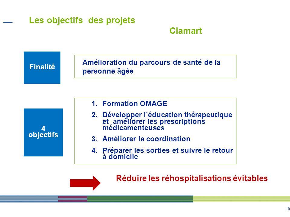 10 Les objectifs des projets Clamart 1.Formation OMAGE 2.Développer léducation thérapeutique et améliorer les prescriptions médicamenteuses 3.Améliore