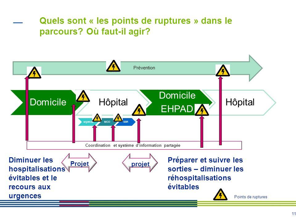 11 urgencesMCOSSR Quels sont « les points de ruptures » dans le parcours? Où faut-il agir? DomicileHôpital Domicile EHPAD Hôpital Coordination et syst