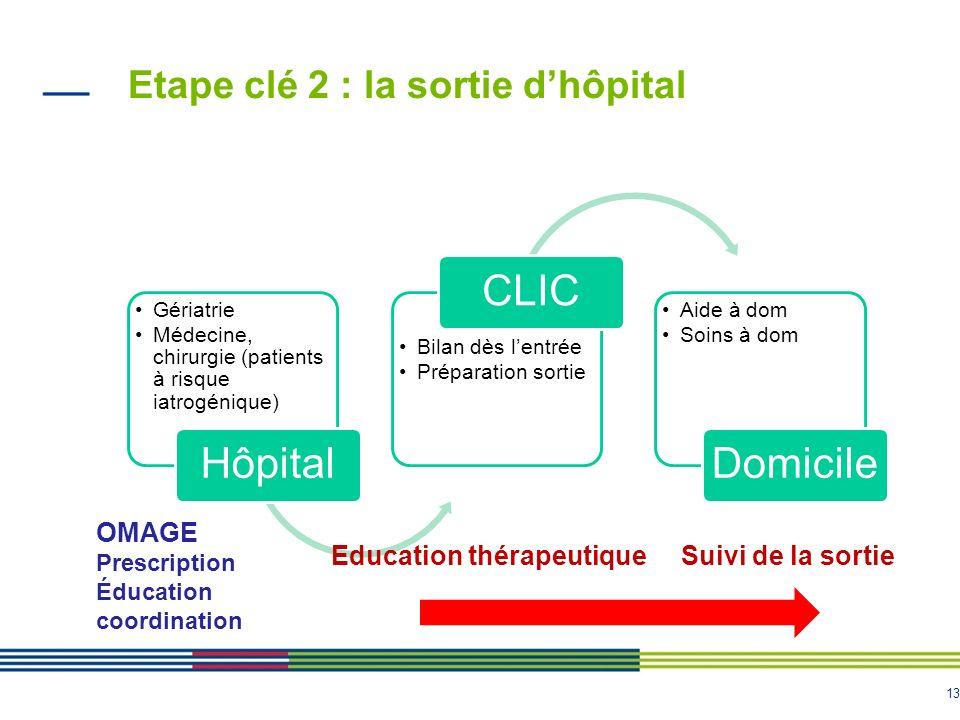 13 Etape clé 2 : la sortie dhôpital Gériatrie Médecine, chirurgie (patients à risque iatrogénique) Hôpital Bilan dès lentrée Préparation sortie CLIC A