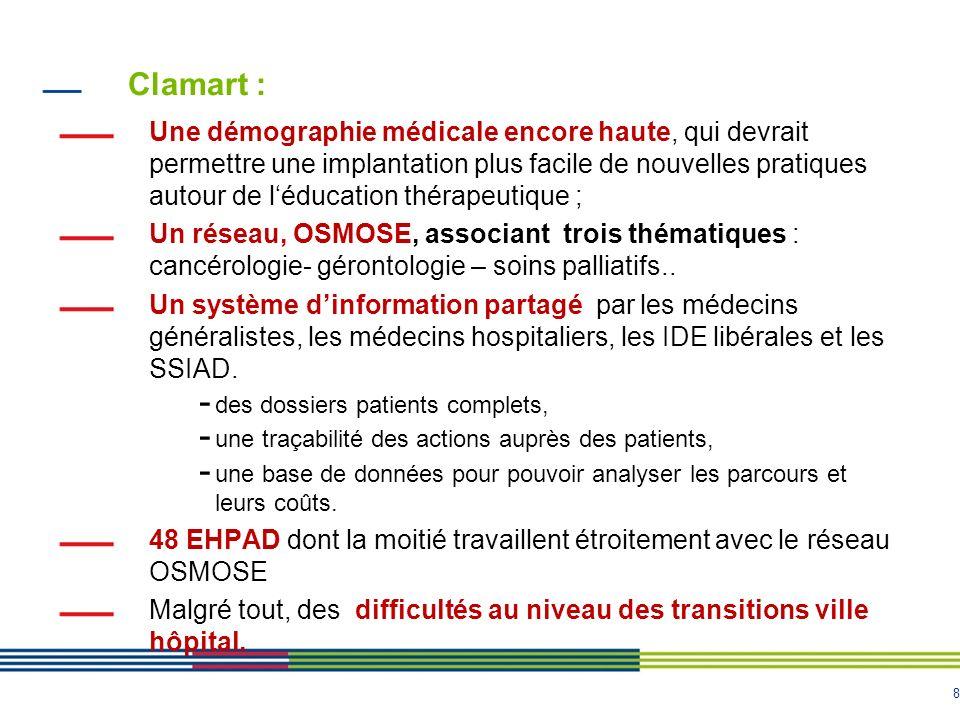 8 Clamart : Une démographie médicale encore haute, qui devrait permettre une implantation plus facile de nouvelles pratiques autour de léducation thér