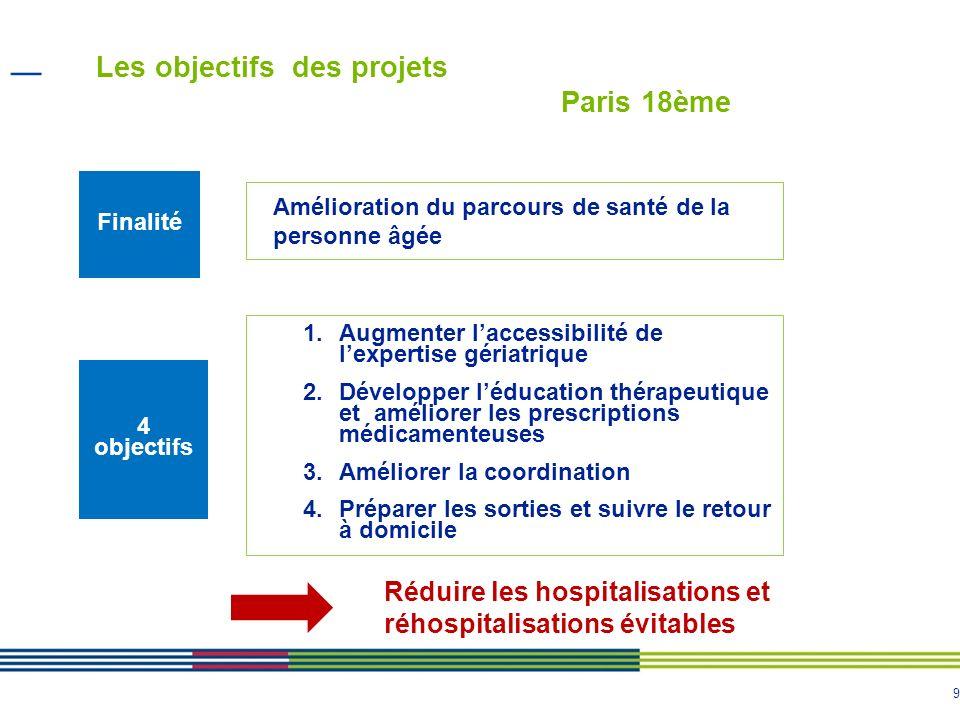 9 Les objectifs des projets Paris 18ème 1.Augmenter laccessibilité de lexpertise gériatrique 2.Développer léducation thérapeutique et améliorer les pr