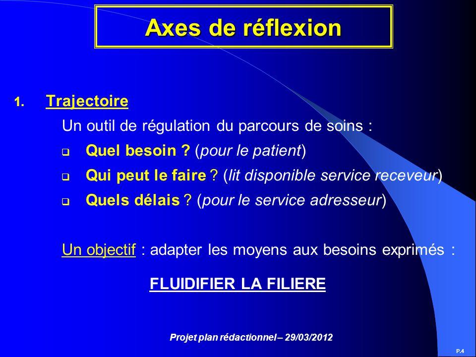 Projet plan rédactionnel – 29/03/2012 Axes de réflexion P.4 1. Trajectoire Un outil de régulation du parcours de soins : Quel besoin ? (pour le patien