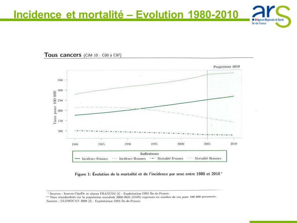 Incidence et mortalité – Evolution 1980-2010