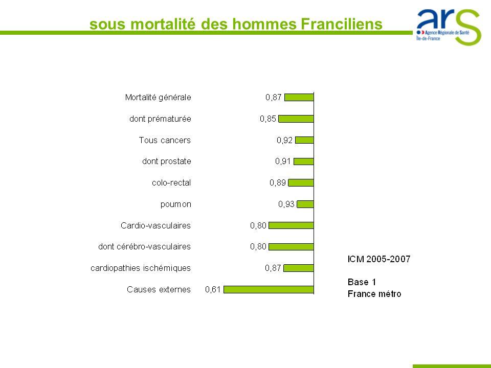 sous mortalité des hommes Franciliens