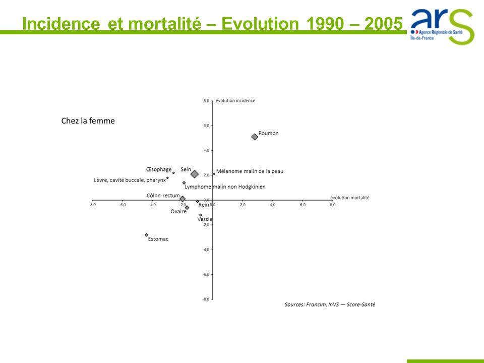 Incidence et mortalité – Evolution 1990 – 2005