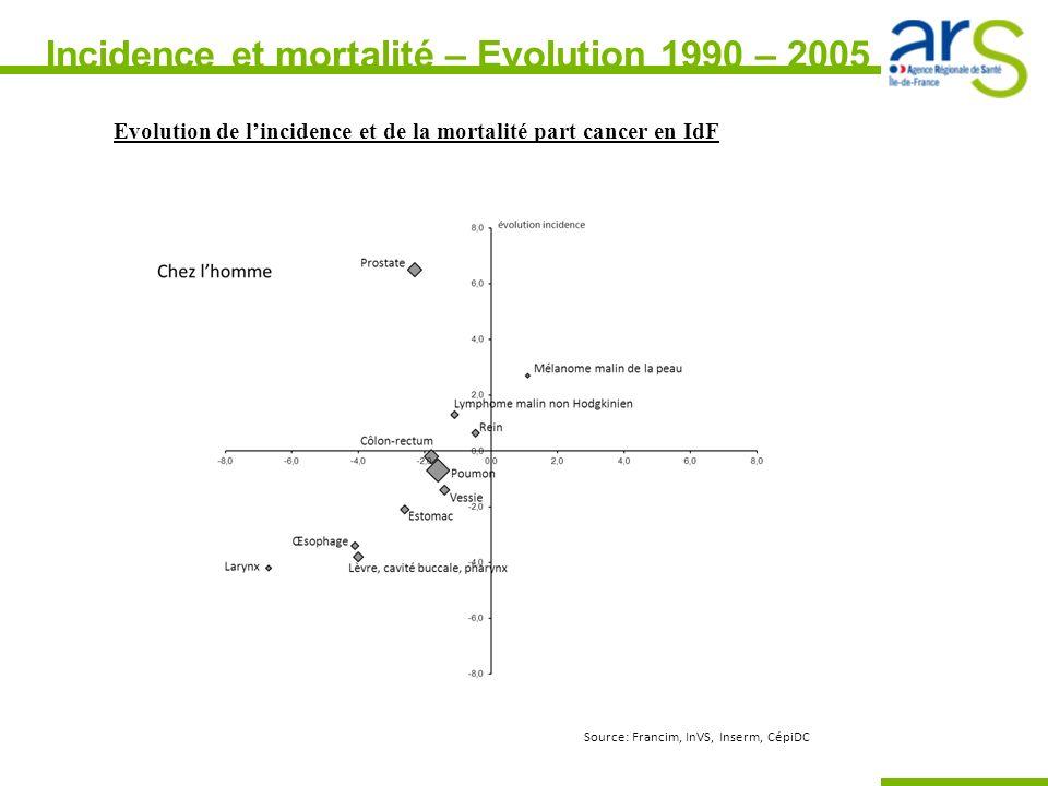 Evolution de lincidence et de la mortalité part cancer en IdF Source: Francim, InVS, Inserm, CépiDC