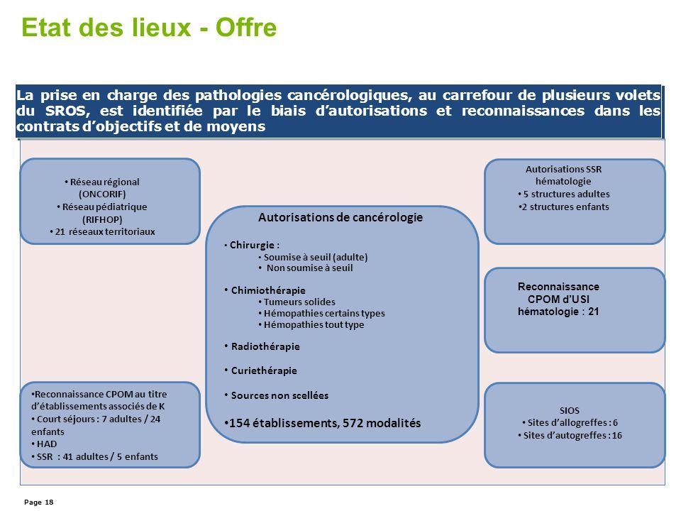 Etat des lieux - Offre La prise en charge des pathologies cancérologiques, au carrefour de plusieurs volets du SROS, est identifiée par le biais dauto