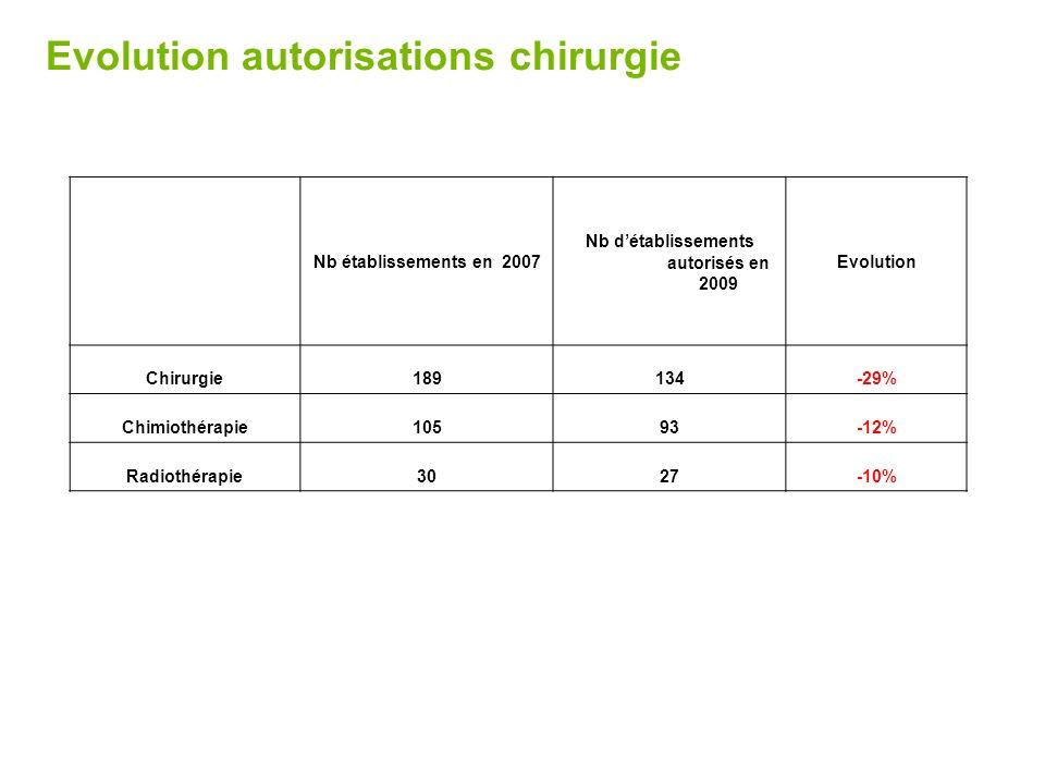 Evolution autorisations chirurgie Nb établissements en 2007 Nb détablissements autorisés en 2009 Evolution Chirurgie189134-29% Chimiothérapie10593-12%