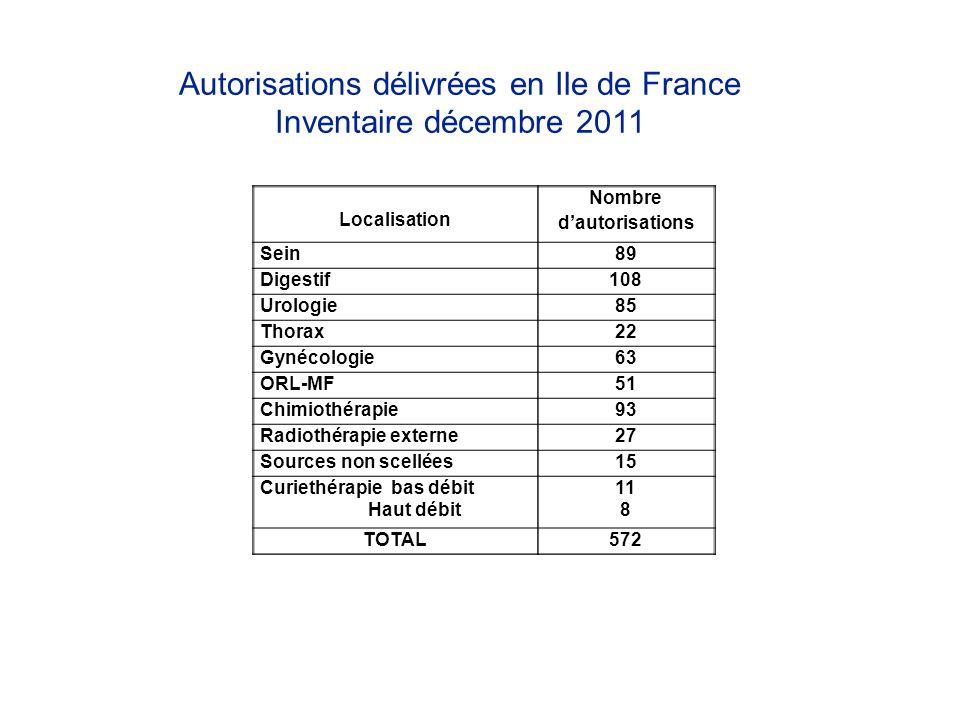 Autorisations délivrées en Ile de France Inventaire décembre 2011 Localisation Nombre dautorisations Sein89 Digestif108 Urologie85 Thorax22 Gynécologi