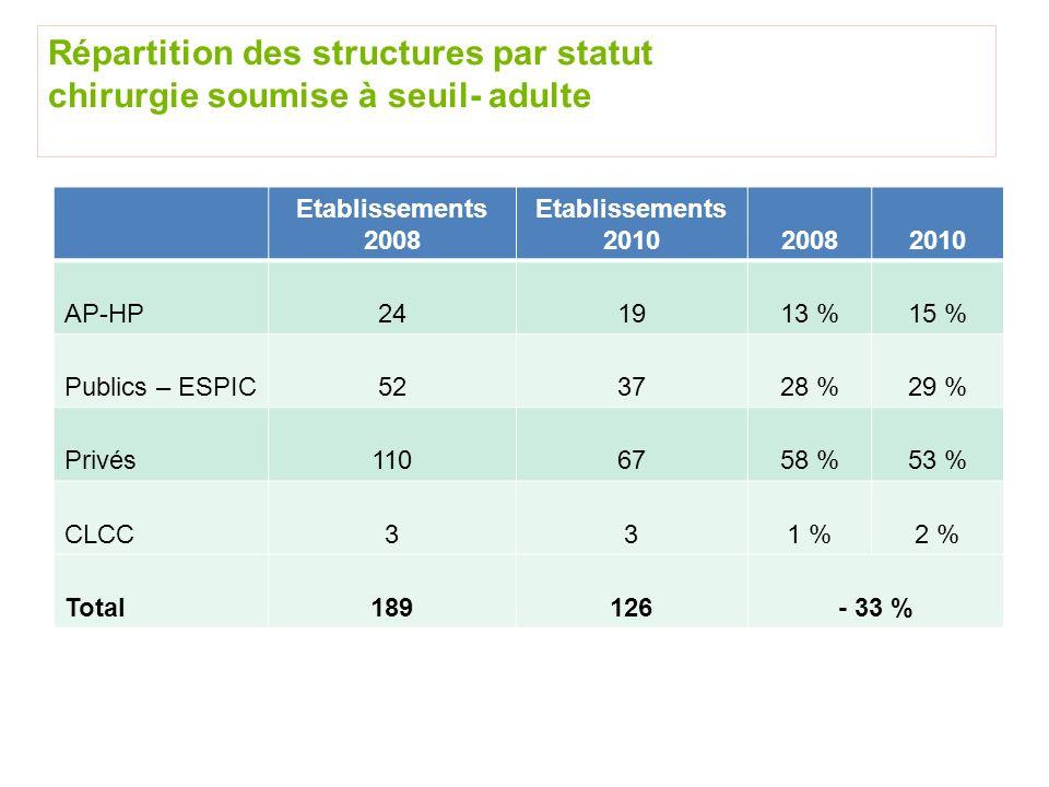 Répartition des structures par statut chirurgie soumise à seuil- adulte Etablissements 2008 Etablissements 201020082010 AP-HP241913 %15 % Publics – ES