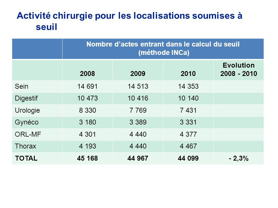 Activité chirurgie pour les localisations soumises à seuil Nombre dactes entrant dans le calcul du seuil (méthode INCa) 200820092010 Evolution 2008 -