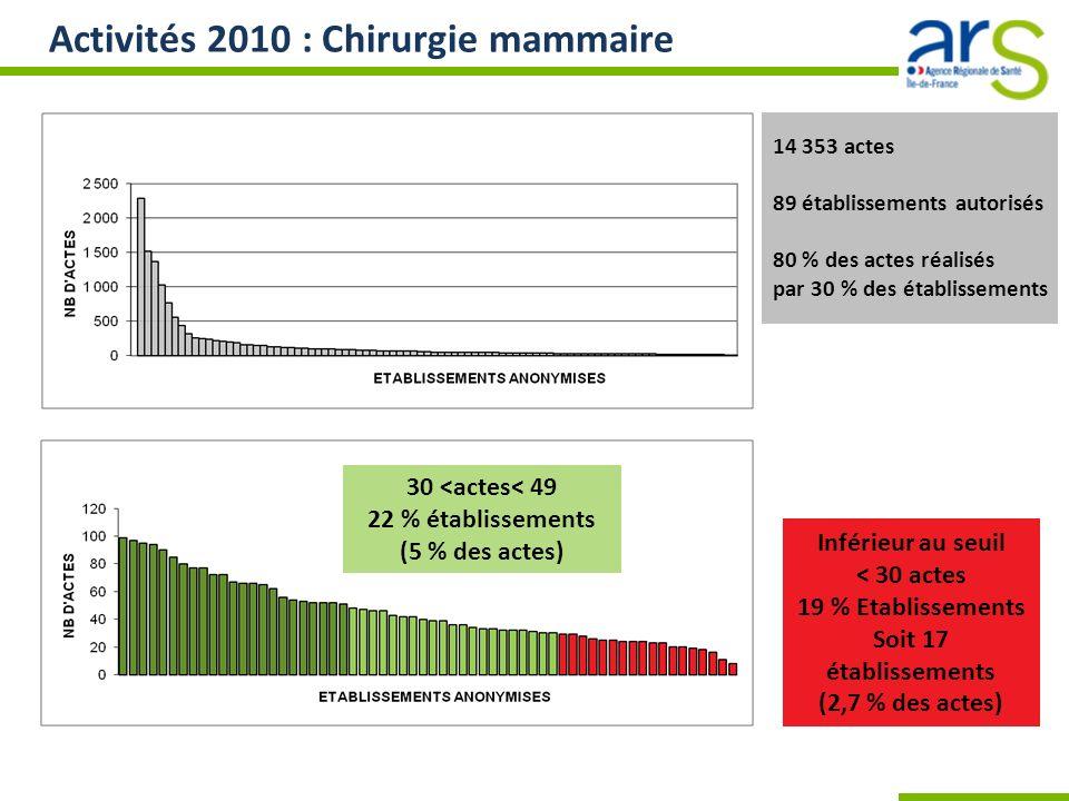 Activités 2010 : Chirurgie mammaire 30 <actes< 49 22 % établissements (5 % des actes) 14 353 actes 89 établissements autorisés 80 % des actes réalisés