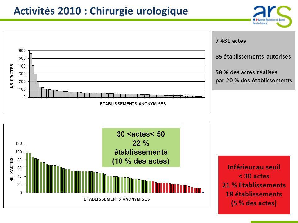 Activités 2010 : Chirurgie urologique 7 431 actes 85 établissements autorisés 58 % des actes réalisés par 20 % des établissements Inférieur au seuil <