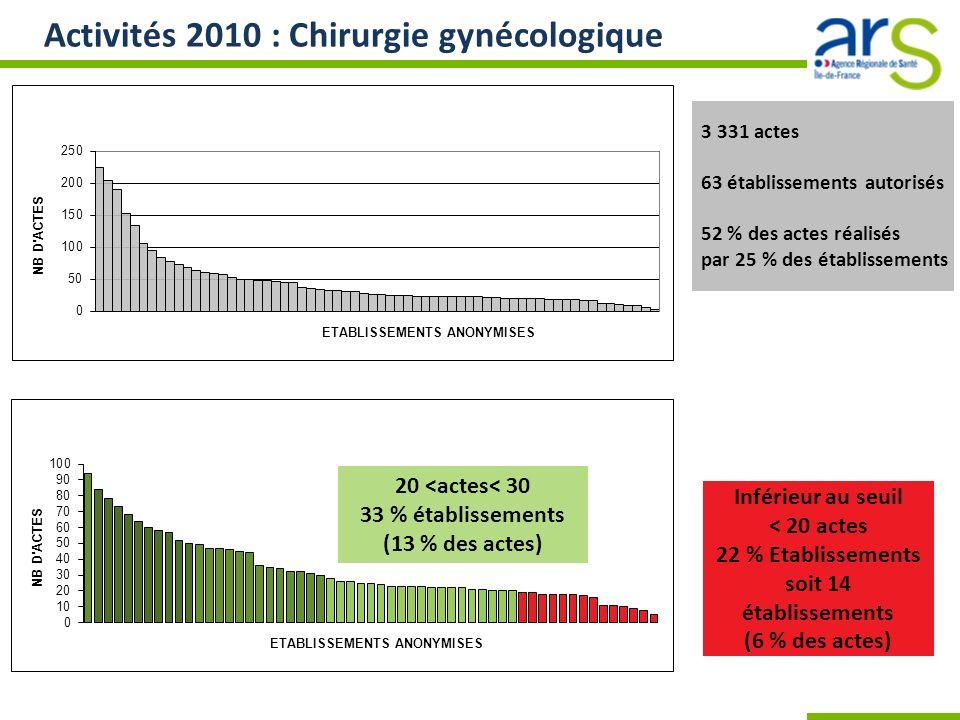 Activités 2010 : Chirurgie gynécologique 3 331 actes 63 établissements autorisés 52 % des actes réalisés par 25 % des établissements Inférieur au seui