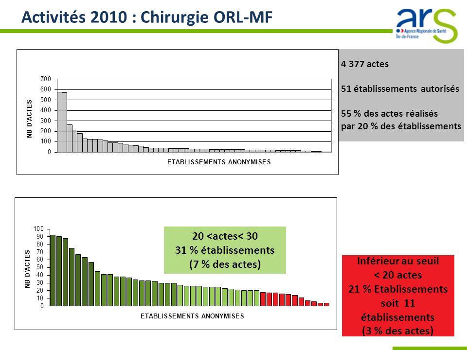 Activités 2010 : Chirurgie ORL-MF 4 377 actes 51 établissements autorisés 55 % des actes réalisés par 20 % des établissements Inférieur au seuil < 20